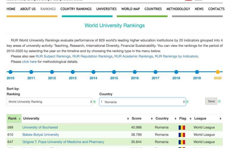 "UMFST ""George Emil Palade"" din Târgu Mureș, în clasamentul mondial Round University Ranking 2020"